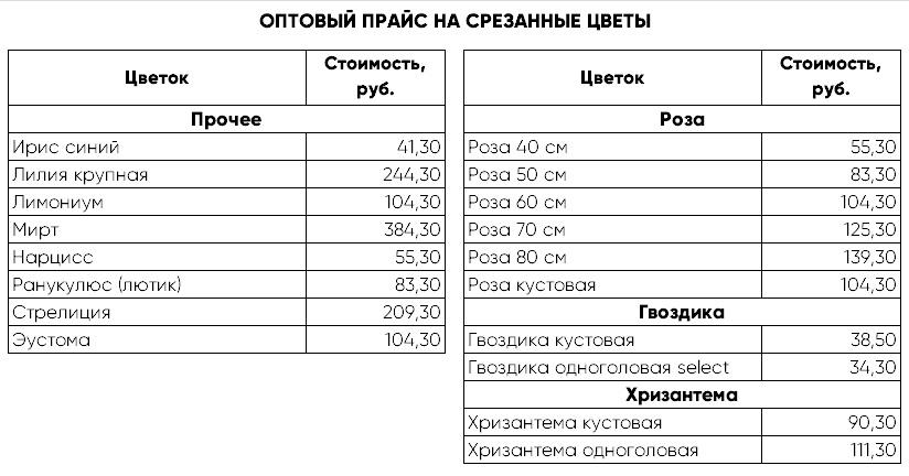 optoviy-magazin-tsvetov-na-zdolbunovskoy-dostavka-tsvetov-sankt-peterburgu